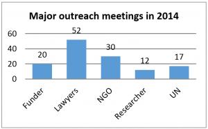 meetings-2014